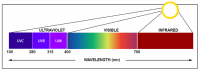 Ultraviolet radiation – harmful or harmless?